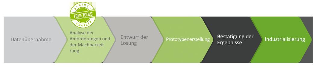Innovationsprozess für Kunststoffschaum