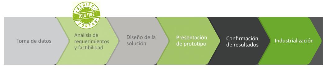Proceso Innovación espuma plástica