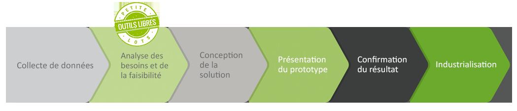 Processus d'innovation en mousse plastique