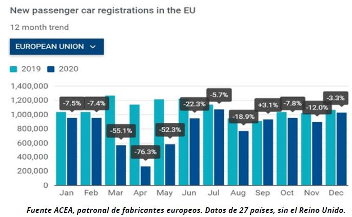 Evolución de las ventas de vehículos ligeros