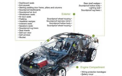 Polyethylen-Schaumstoff Technische und kommerzielle Informationen